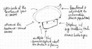 Sketch of a heads up display with several descriptive labels.
